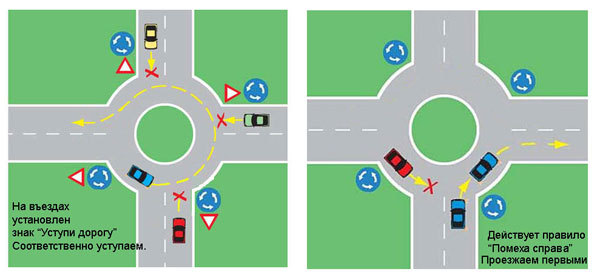 правила проезда перекрестка со знаком